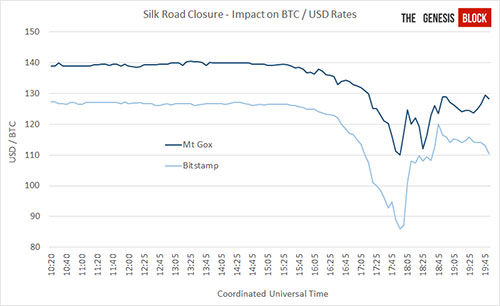 Bitcoin Price Drops After Silk Road Closure Recovers